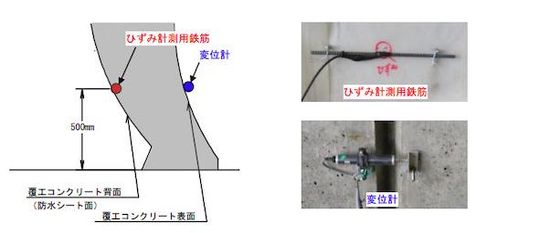 覆工コンクリートのスパン中央に形成した目地部でのひずみ、変位測定状況