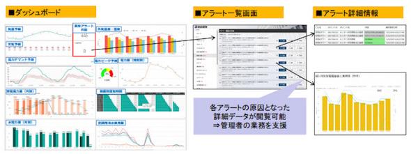 KSBMのダッシュボードと異常検知アラートの管理・分析画面