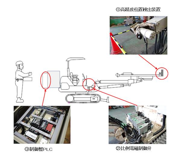 自動吹付機システムの構成図