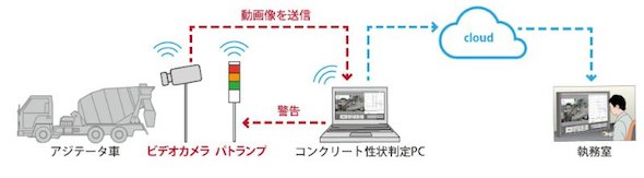 本システム適用のイメージ