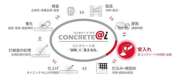 コンクリート工事をデータ化・見える化するコンクリート・アイ