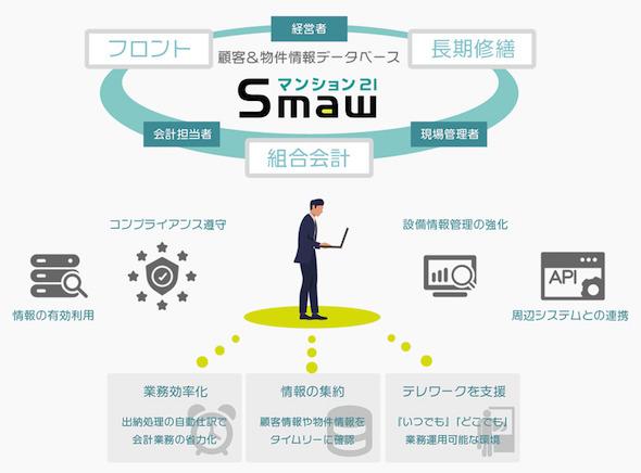 マンション21Smawの特長イメージ