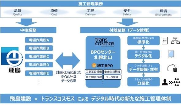 to施工BPOを活用した施工管理体制の業務フロー