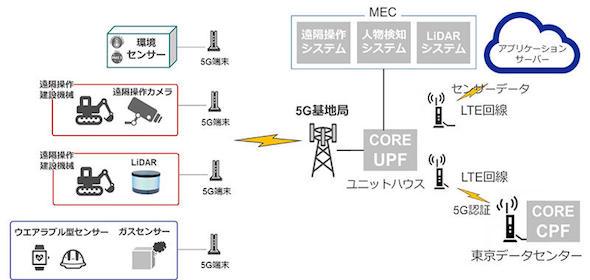 今回の実証実験で構築した5Gネットワークの構成図