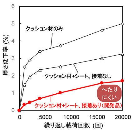断面構成の違いによるへたりにくさの比較結果(50kgの重りを2万回載荷)