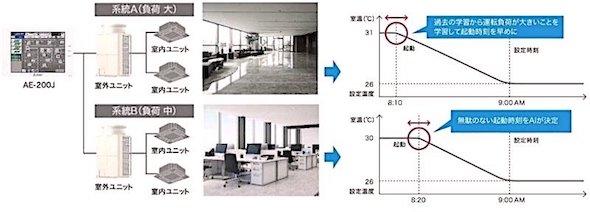 AIスマート起動による空調運転(冷房)のイメージ