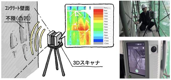 「コンクリート表面評価システム」の活用イメージ