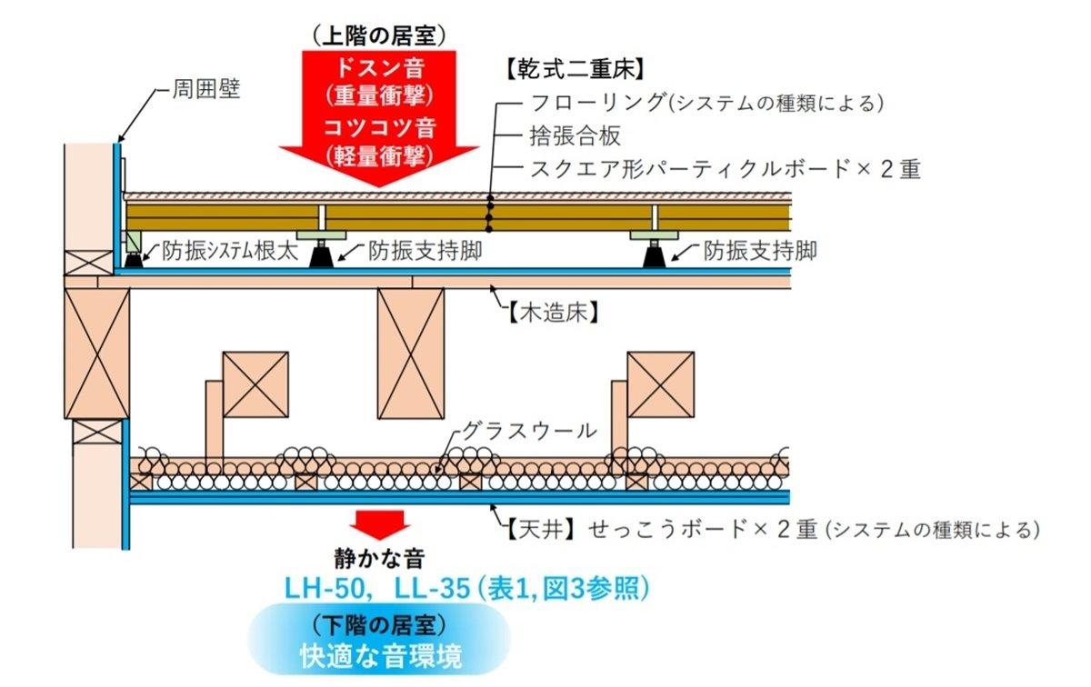 乾式2重床の木造最高レベル遮音システム、軽量で施工も容易 - BUILT
