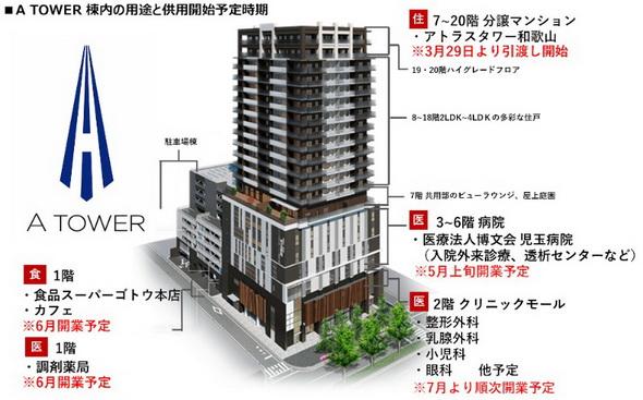 A TOWER棟内の用途