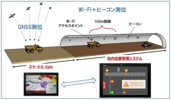 坑内外シームレス位置検知のイメージ