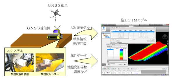 転圧管理システム概要図