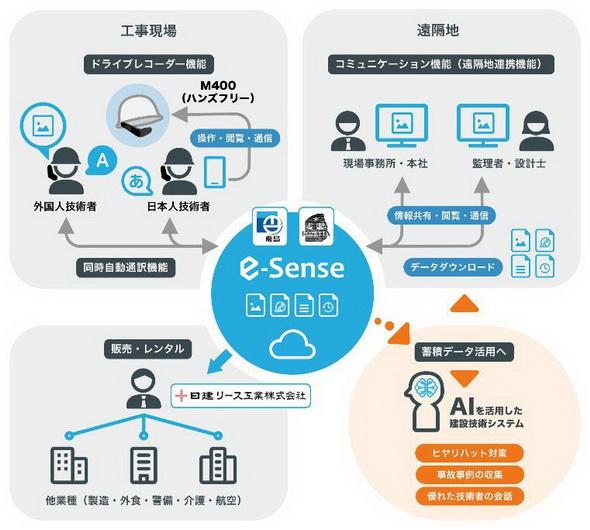 現e-Senseのシステム概要