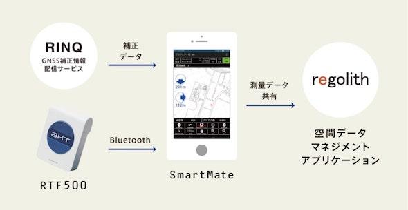 専用アプリ「SmartMate」活用でスマホ上でも操作可能