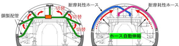 (左)従来工法、(右)ホース伸縮式連続打設システム