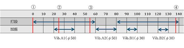充填シミュレーションで最適化した打設計画