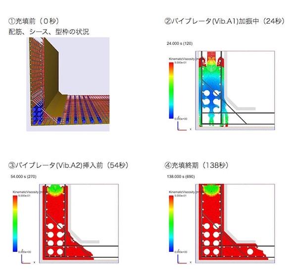 シミュレーション結果(型枠内のコンクリートの色付けは粘性状態を示す。バイブレータで加振され液状化した状態が青色)