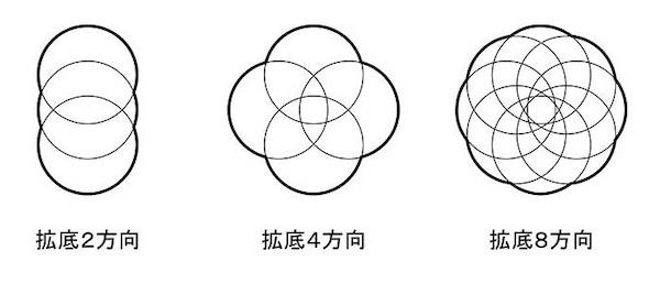 花びら拡底杭の底部形状例
