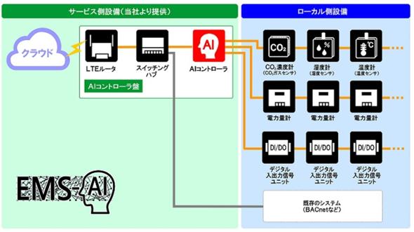 サービス側設備とローカル側設備の区分図