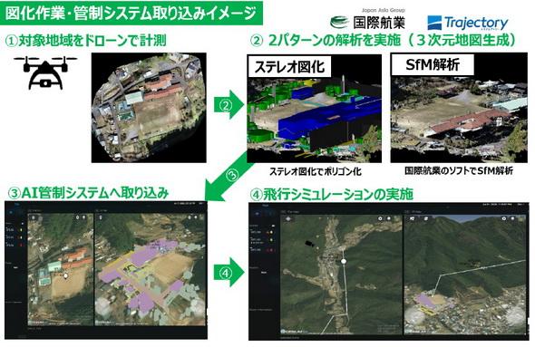 3次元地図をAI管制システムに取り込むイメージ