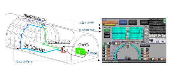 打設制御システムの概要