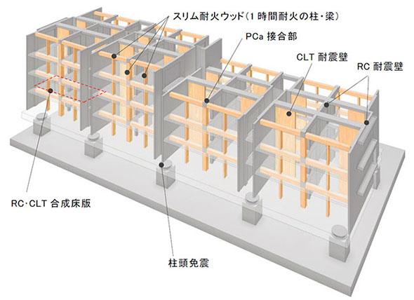 RC造+木造のハイブリッド構造・免震構造 構造モデル