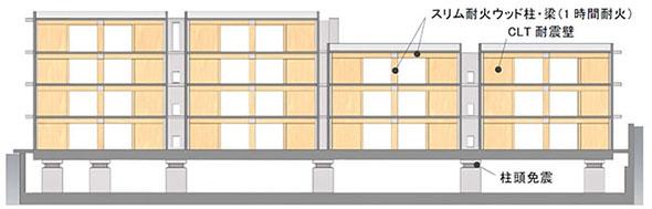 CLT耐震壁 断面図