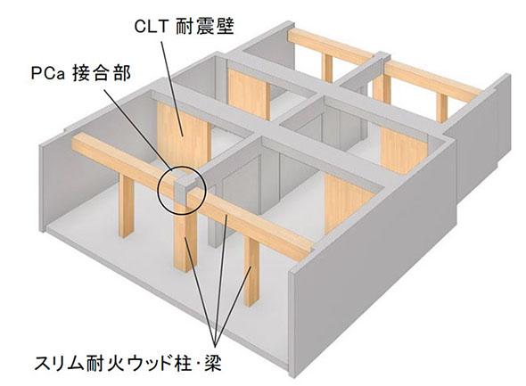 住戸部分の構造モデル
