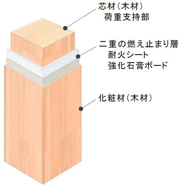 スリム耐火ウッドの構成