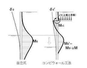 土留め壁の作用曲げモーメント比較