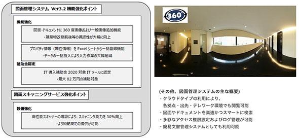 SasaL図面管理サービス強化ポイント