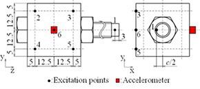 ボルト・ナット締結体の軸力測定