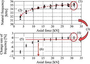 モード周波数の変動係数を取得し、ボルト先端部のゆるみ(上)とボルト先端部の固有振動数(下)の関係