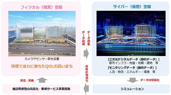 都市デジタルツイン