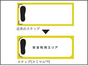 従来のステップと新デザインのステップの比較