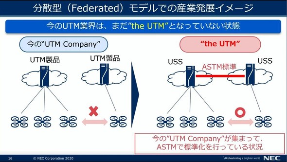 """ドローンの安全・効率的な飛行に不可欠な""""UTM""""とは何か?米国UAV動向から分析:Japan Drone2020(2/3 ページ)"""