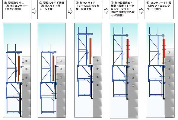 型枠自動スライド手順図(スライド作業の流れ)