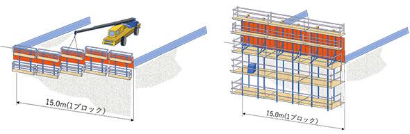 一般の型枠(左図)スライドと型枠自動スライドシステム(右図)