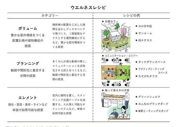 「ウエルネスレシピ」カテゴリーと例