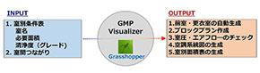GMP Visualizerのツール機能