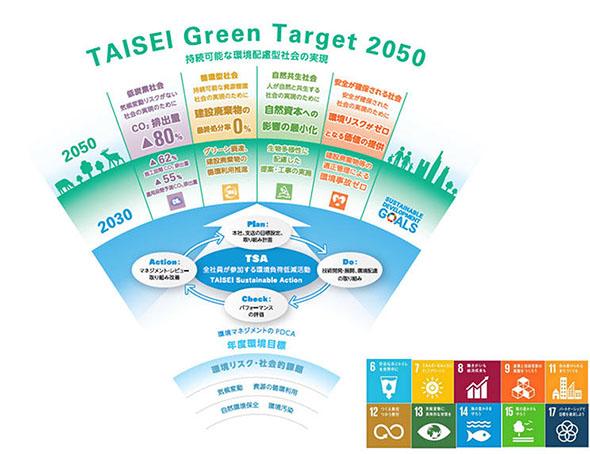 「TAISEI Green Target 2050」と「TAISEI Sustainable Action」相関図