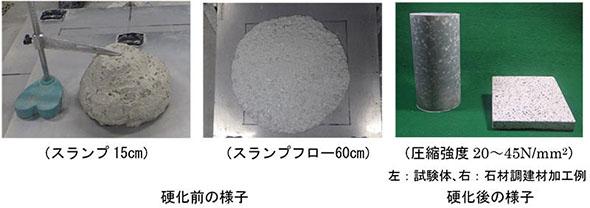 T-eConcrete/Carbon-Recycleの性状