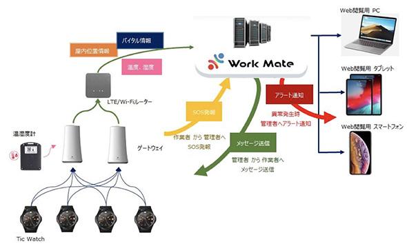 導入システム構成イメージ
