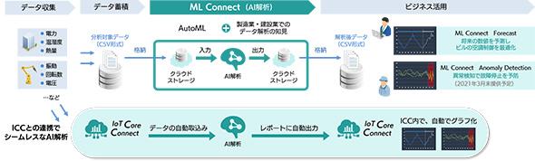 ML Connect活用イメージ