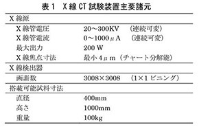 X線CT試験装置主要諸元