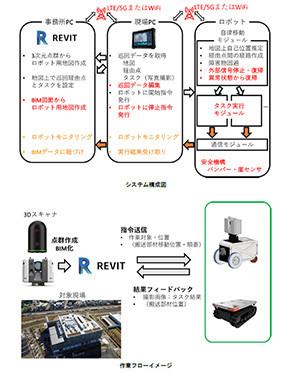 システム構成図と作業フロー