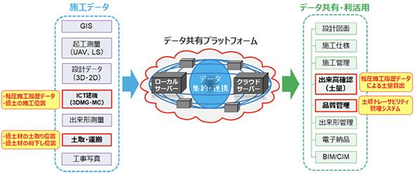 データ利活用型 ICT 土工管理システムのイメージ(赤枠:構築した部分)