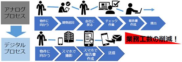デジタルプロセスとアナログプロセスの比較