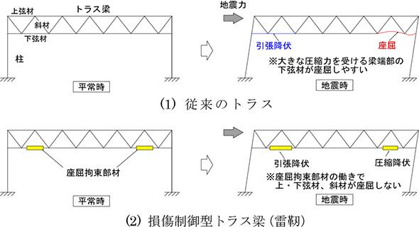 従来のトラスと同構法の耐震性比較イメージ