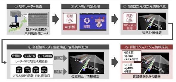 地中可視化サ-ビスの提供情報イメージ