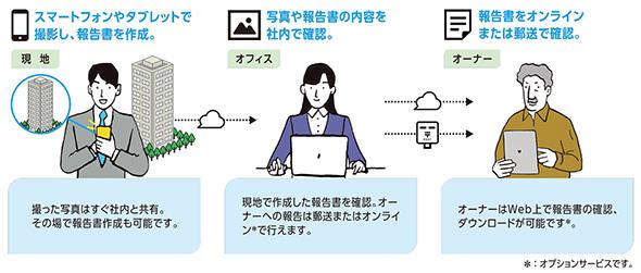 「物件の報告」を使用した業務イメージ